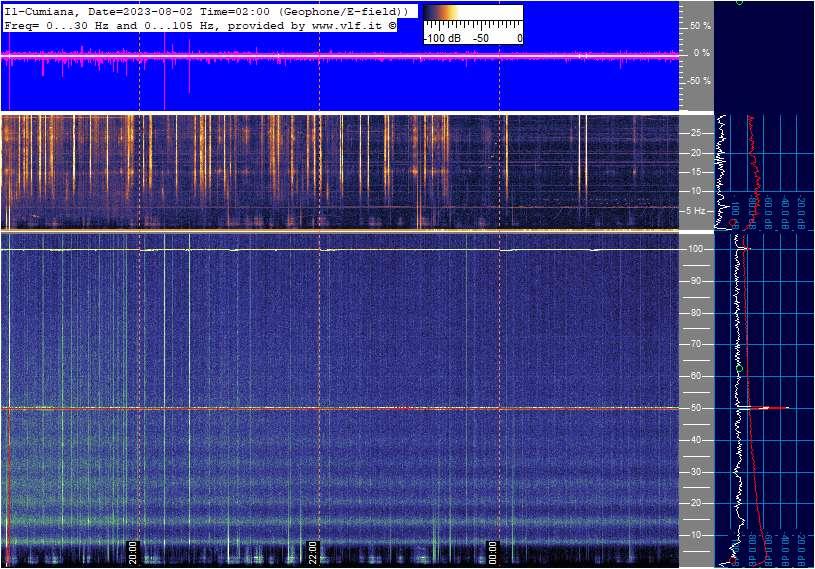 Marconi Antenna + Geophone